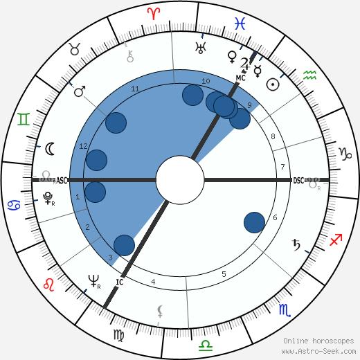 Dieter Eppler wikipedia, horoscope, astrology, instagram