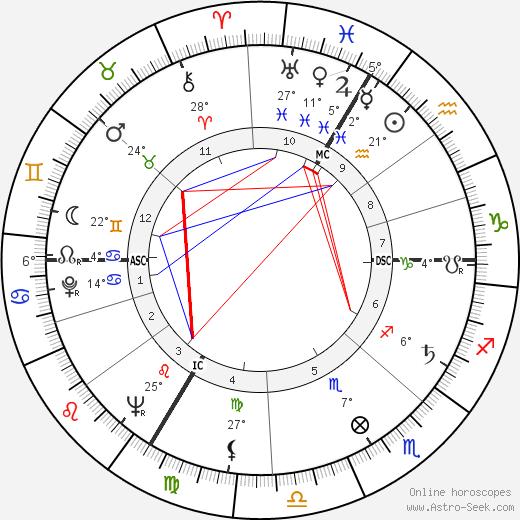 Dieter Eppler birth chart, biography, wikipedia 2018, 2019