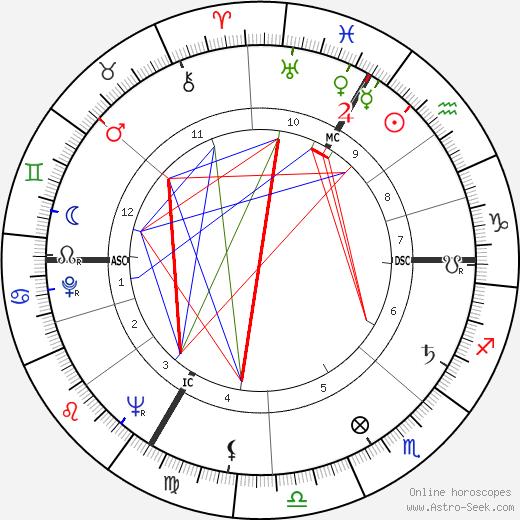 Dieter Eppler astro natal birth chart, Dieter Eppler horoscope, astrology
