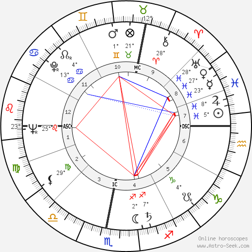 Emmanuelle Riva birth chart, biography, wikipedia 2018, 2019
