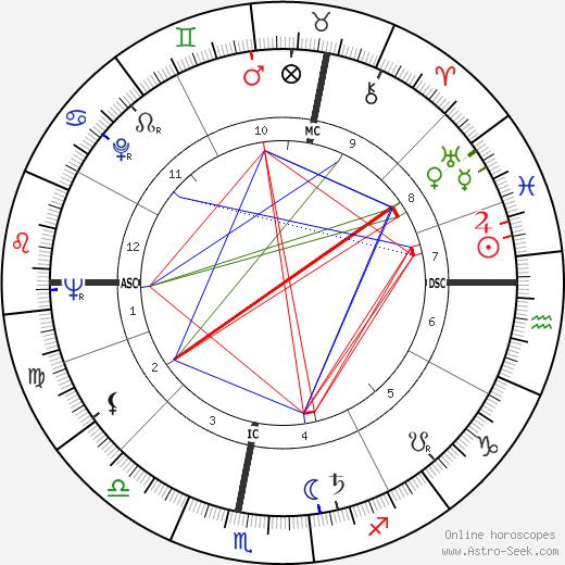Emmanuelle Riva astro natal birth chart, Emmanuelle Riva horoscope, astrology