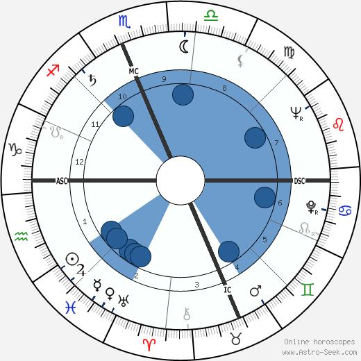 Erma Bombeck wikipedia, horoscope, astrology, instagram