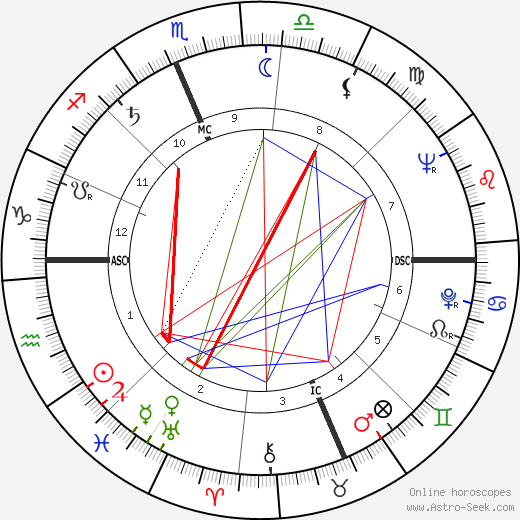Erma Bombeck birth chart, Erma Bombeck astro natal horoscope, astrology