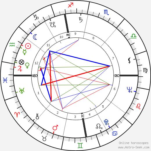 Flaviano Labo tema natale, oroscopo, Flaviano Labo oroscopi gratuiti, astrologia