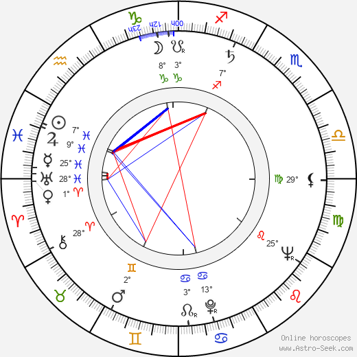 Gencho Genchev birth chart, biography, wikipedia 2019, 2020