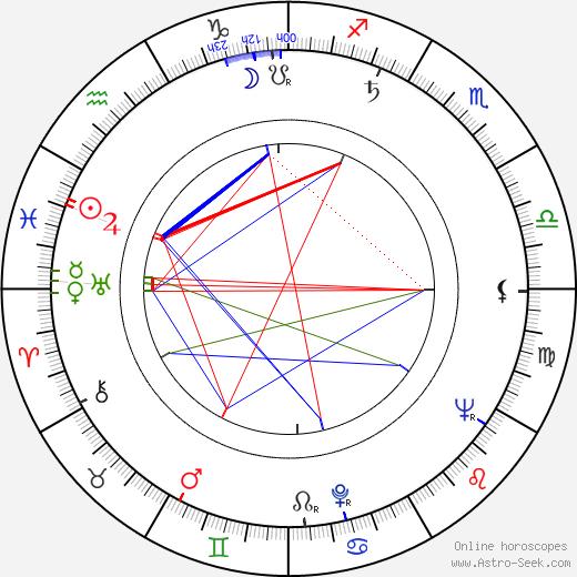 Gencho Genchev astro natal birth chart, Gencho Genchev horoscope, astrology