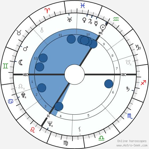 Genevieve Laurens wikipedia, horoscope, astrology, instagram