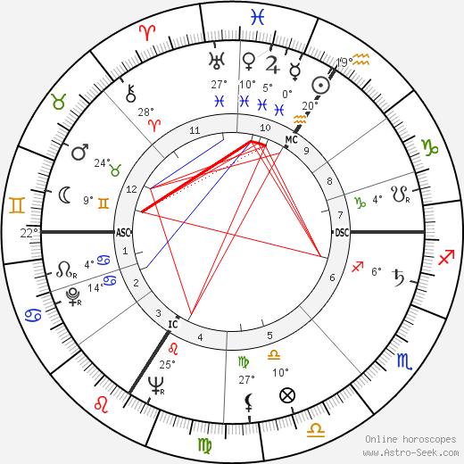 Genevieve Laurens birth chart, biography, wikipedia 2019, 2020