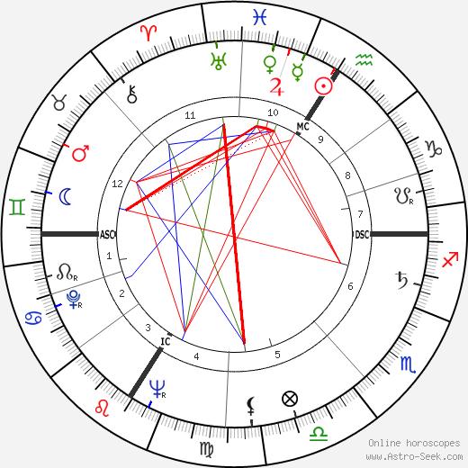 Genevieve Laurens birth chart, Genevieve Laurens astro natal horoscope, astrology