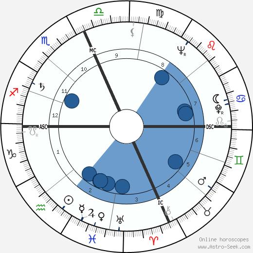 Gerry Wolman wikipedia, horoscope, astrology, instagram