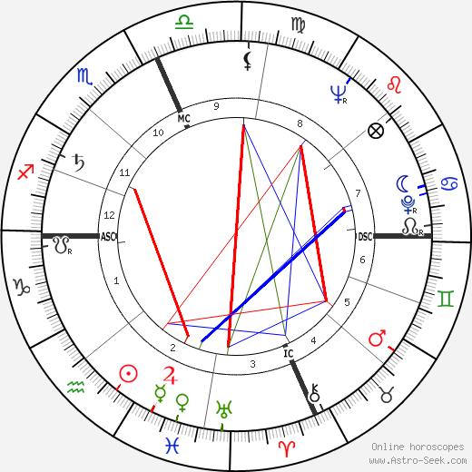 Gerry Wolman tema natale, oroscopo, Gerry Wolman oroscopi gratuiti, astrologia