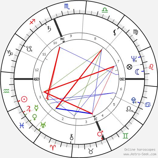 Harvey Korman tema natale, oroscopo, Harvey Korman oroscopi gratuiti, astrologia
