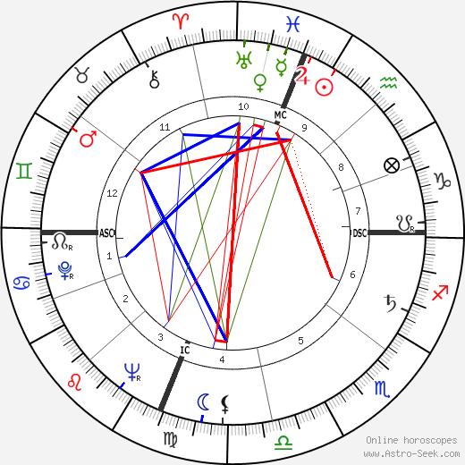 Herm Wehmeier astro natal birth chart, Herm Wehmeier horoscope, astrology
