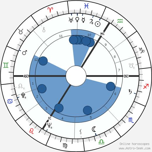 Hubert de Givenchy wikipedia, horoscope, astrology, instagram