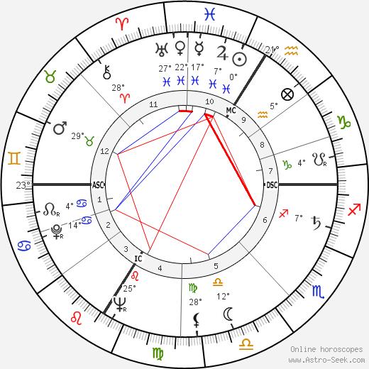 Hubert de Givenchy tema natale, biography, Biografia da Wikipedia 2020, 2021