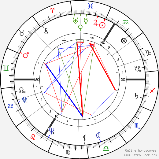 Hubert de Givenchy tema natale, oroscopo, Hubert de Givenchy oroscopi gratuiti, astrologia