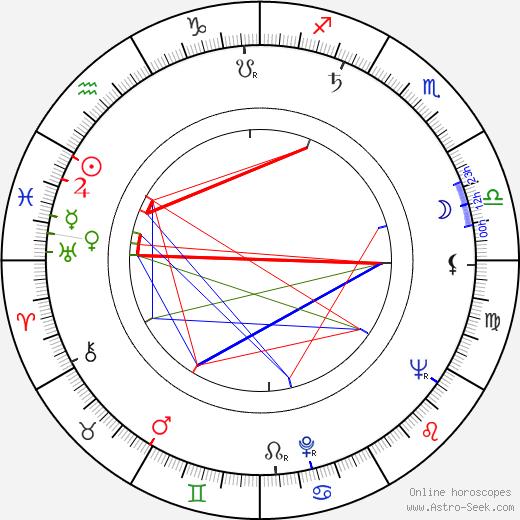 Ibrahim Ferrer birth chart, Ibrahim Ferrer astro natal horoscope, astrology
