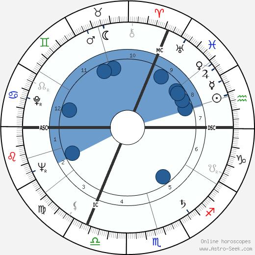 Jacques Dehaye wikipedia, horoscope, astrology, instagram