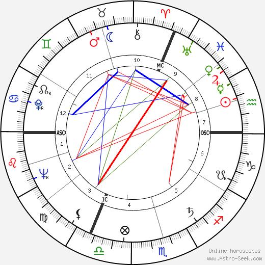Jacques Dehaye день рождения гороскоп, Jacques Dehaye Натальная карта онлайн