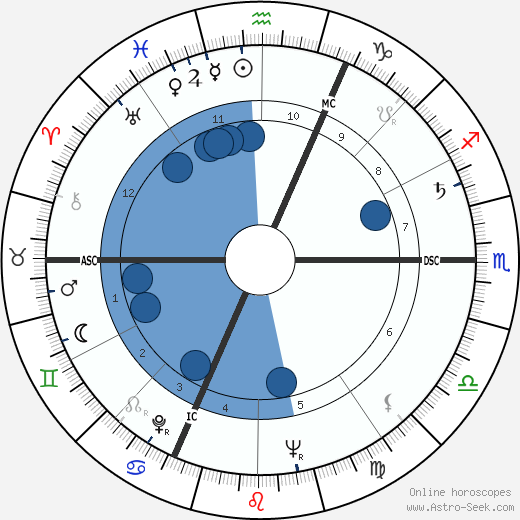 Jakov Lind wikipedia, horoscope, astrology, instagram