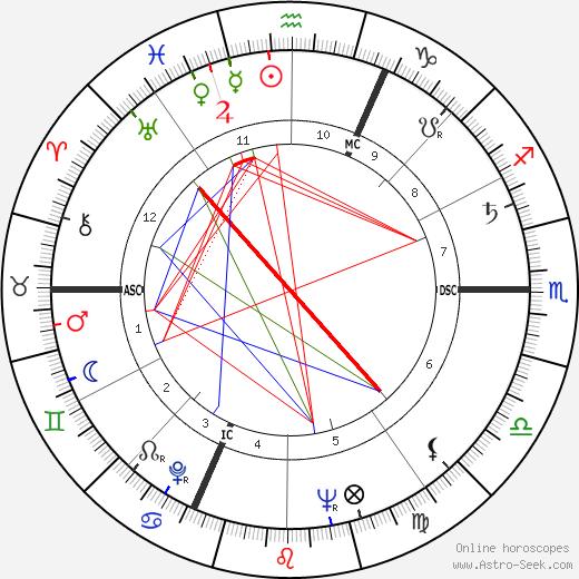 Яков Линд Jakov Lind день рождения гороскоп, Jakov Lind Натальная карта онлайн