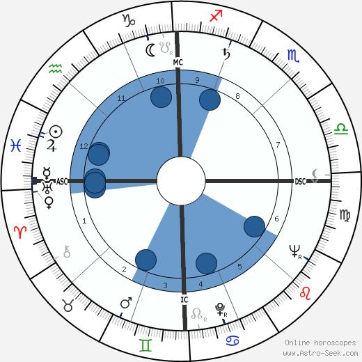James Leo Herlihy wikipedia, horoscope, astrology, instagram