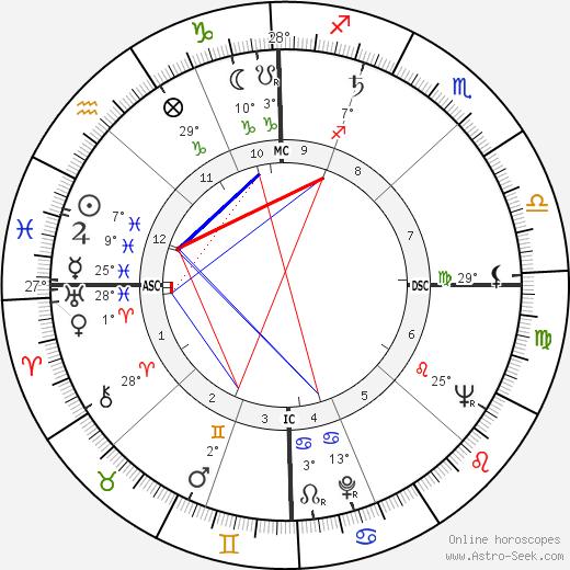 James Leo Herlihy birth chart, biography, wikipedia 2019, 2020