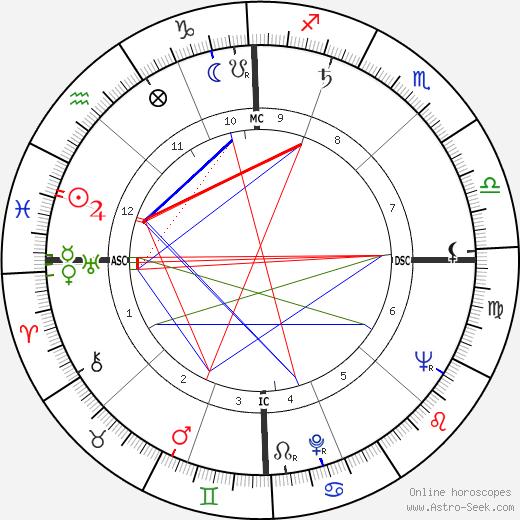 James Leo Herlihy astro natal birth chart, James Leo Herlihy horoscope, astrology