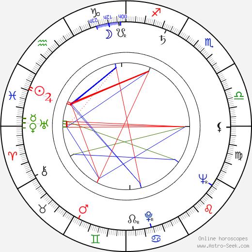 Jarl Kulle astro natal birth chart, Jarl Kulle horoscope, astrology