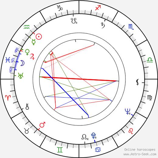 Jean-Pierre Decourt birth chart, Jean-Pierre Decourt astro natal horoscope, astrology