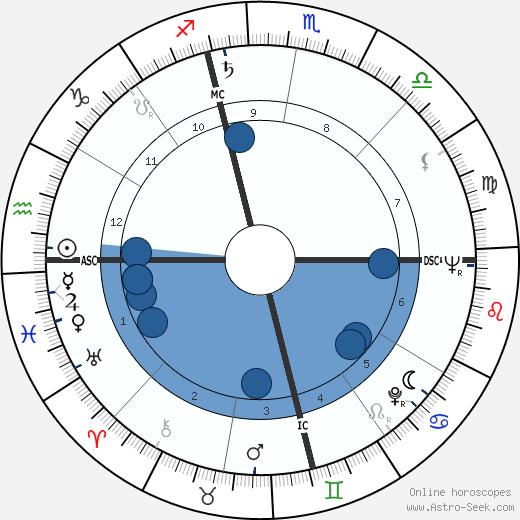 Jim Brideweser wikipedia, horoscope, astrology, instagram