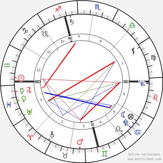 Jim Brideweser tema natale, oroscopo, Jim Brideweser oroscopi gratuiti, astrologia