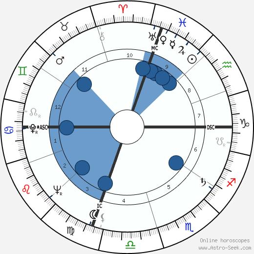 John Warner wikipedia, horoscope, astrology, instagram