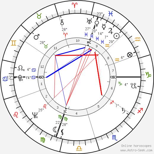 John Warner birth chart, biography, wikipedia 2019, 2020
