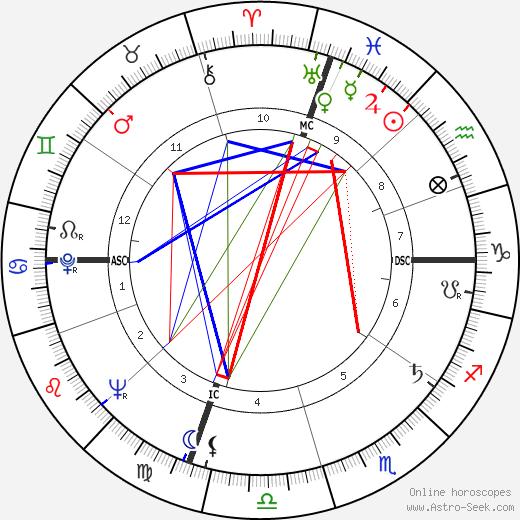John Warner astro natal birth chart, John Warner horoscope, astrology