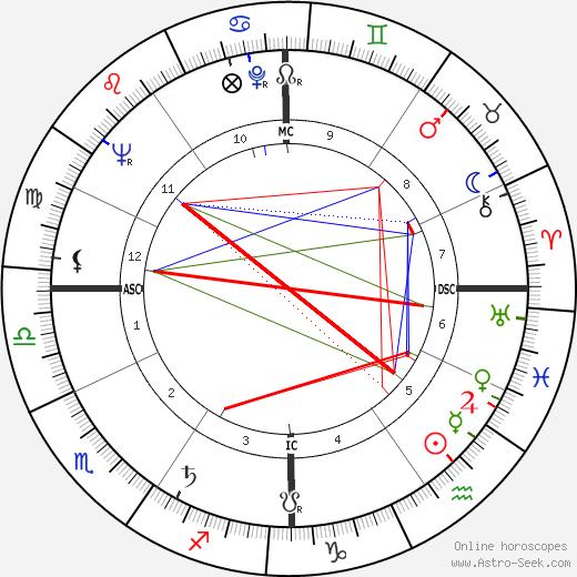 Juliette Gréco tema natale, oroscopo, Juliette Gréco oroscopi gratuiti, astrologia