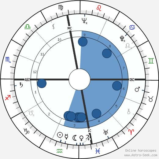 Kenneth Anger wikipedia, horoscope, astrology, instagram