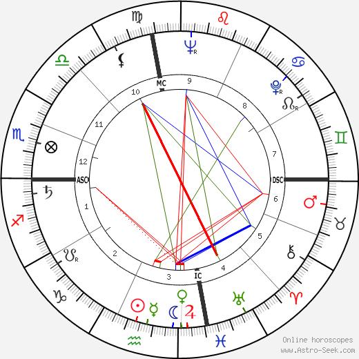 Кеннет Энгер Kenneth Anger день рождения гороскоп, Kenneth Anger Натальная карта онлайн