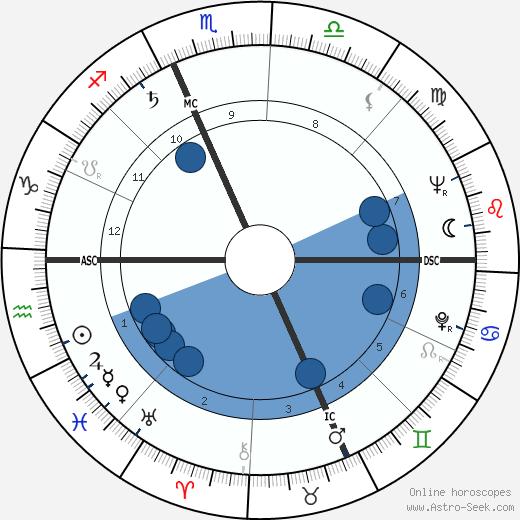 Kenny Kingston wikipedia, horoscope, astrology, instagram