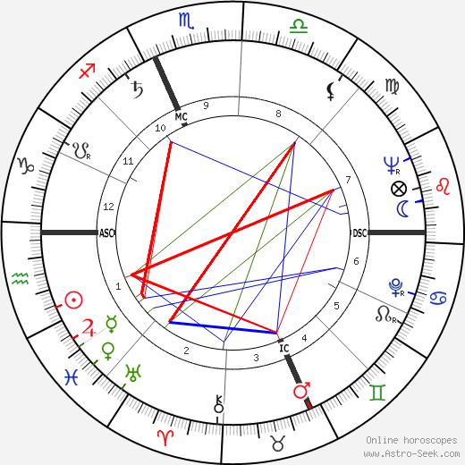Kenny Kingston день рождения гороскоп, Kenny Kingston Натальная карта онлайн