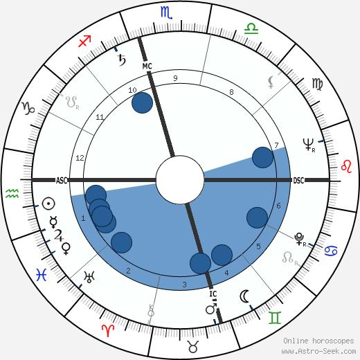 Leontyne Price wikipedia, horoscope, astrology, instagram