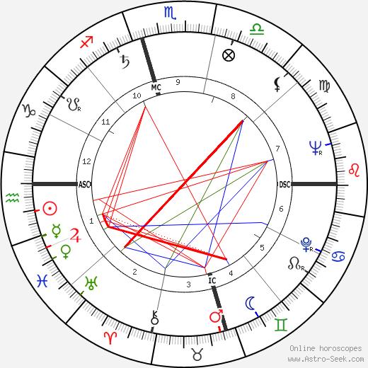 Леонтина Прайс Leontyne Price день рождения гороскоп, Leontyne Price Натальная карта онлайн