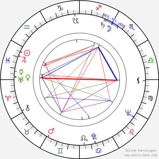 Matti Viljanen birth chart, Matti Viljanen astro natal horoscope, astrology
