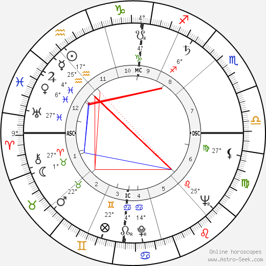 Merrill Womach birth chart, biography, wikipedia 2020, 2021