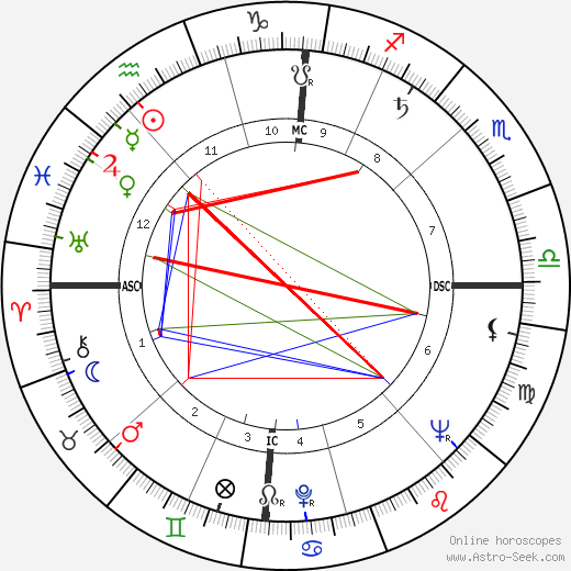Merrill Womach birth chart, Merrill Womach astro natal horoscope, astrology