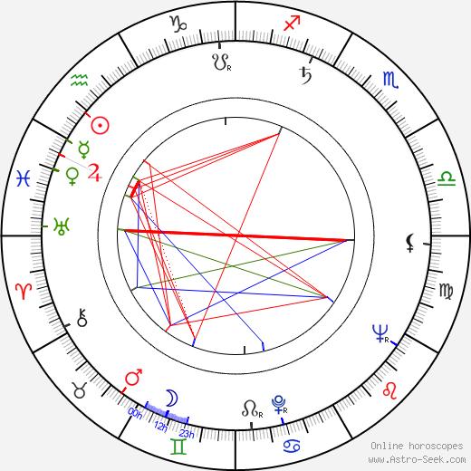 Miloš Preininger tema natale, oroscopo, Miloš Preininger oroscopi gratuiti, astrologia