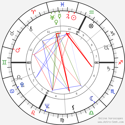 Поль Пребуа Paul Préboist день рождения гороскоп, Paul Préboist Натальная карта онлайн