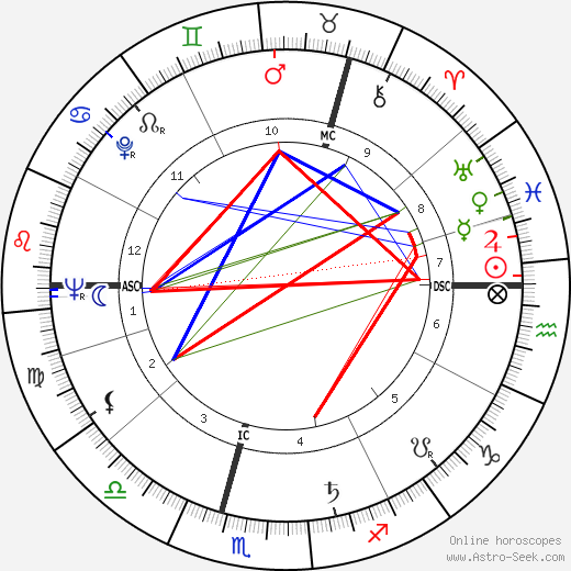 Pearse Hutchinson astro natal birth chart, Pearse Hutchinson horoscope, astrology
