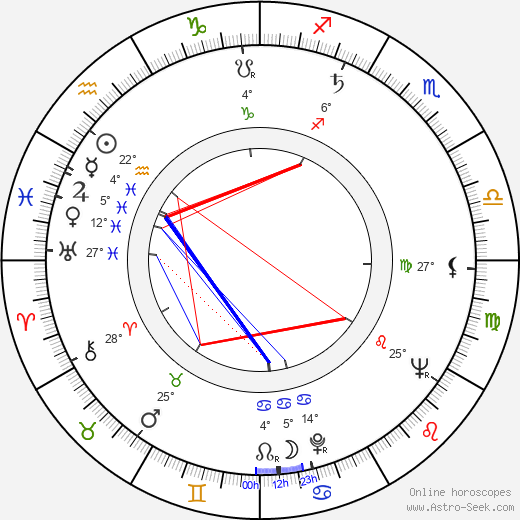 Rémo Forlani birth chart, biography, wikipedia 2018, 2019