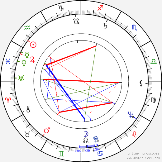 Rémo Forlani astro natal birth chart, Rémo Forlani horoscope, astrology